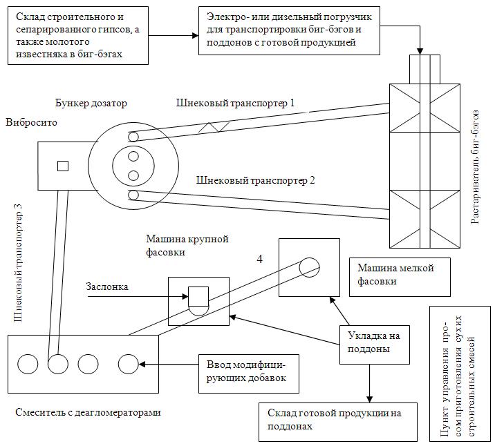 Технологическая схема участка